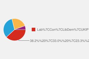 2010 General Election result in Derbyshire North East